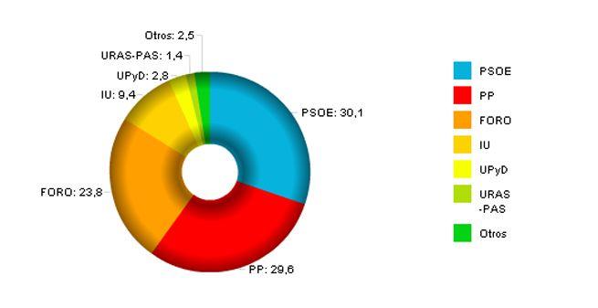 El votu de la oficialidá