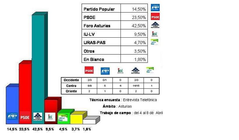 Intención de votu n´Asturies (Asturbarómetro)